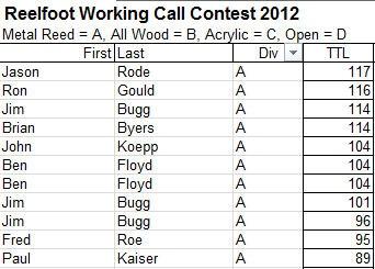 2012 Metal Reed results.jpg