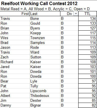 2012 All Wood results.jpg
